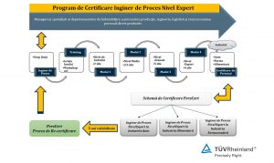certificare inginer de proces